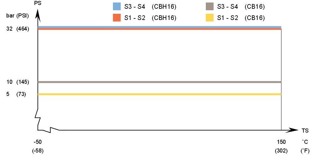 Паяный теплообменник Alfa Laval CB16 Самара Кожухотрубный конденсатор ONDA L 46.301.2438 Якутск