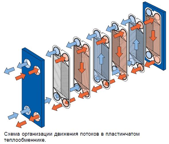Пластины теплообменника-конденсатора Alfa Laval M10-REF Уфа